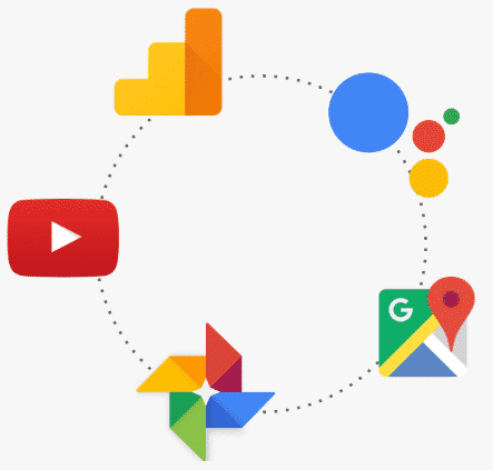 Integrações Google Workspace (G Suite)